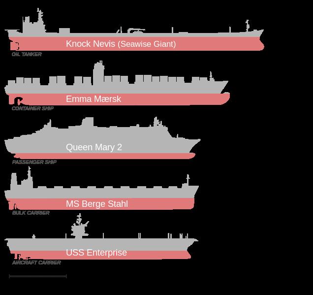 TYPES of SEA PORTS