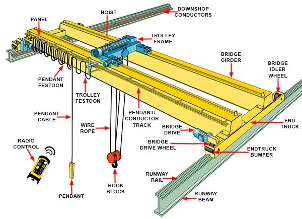 OVERHEAD CRANE ▷ What is a bridge crane? Where is it used