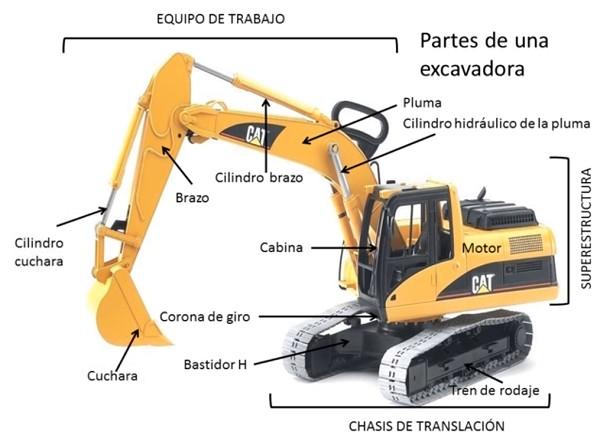 Excavadora hidráulica partes