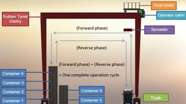 RTG CRANE ▷ what is an rtg crane? Rubber Tyred Gantry