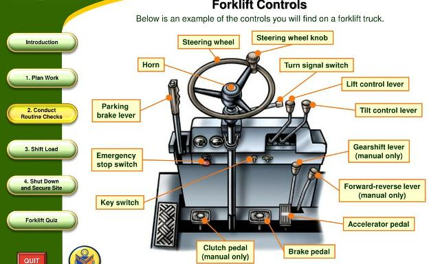 Forklift Controls Levers