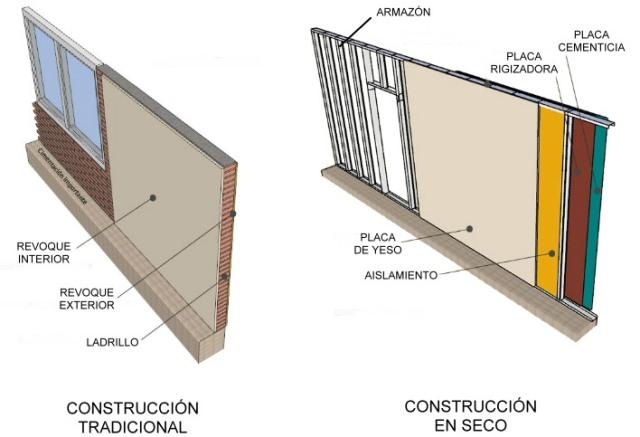 Construcción en Seco