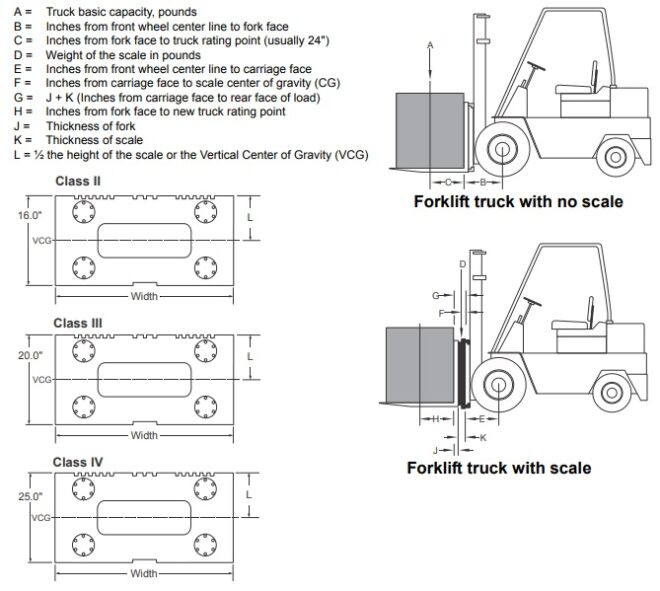 looking for the formula to rate the capacity on forklifts
