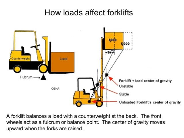 forklift capacity calculator