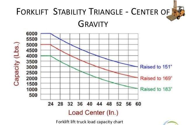 Forklift capacity chart
