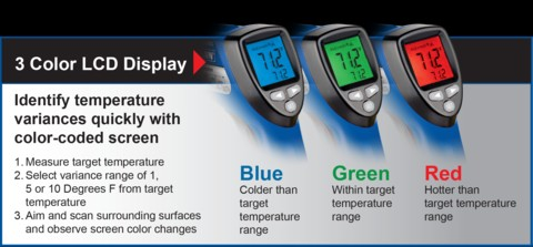 Non-contact Infrared Thermometer for Body Temperature