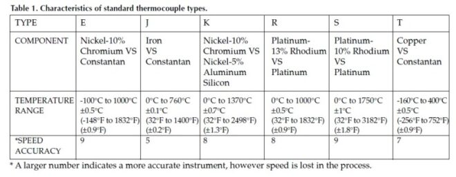 Thermometer Calibration Guide