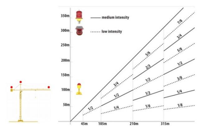 Crane Lighting Regulations