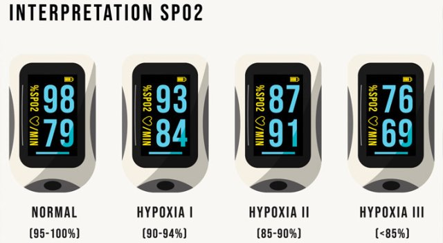 What is a normal Pulse Oximeter reading